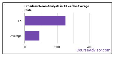 Broadcast News Analysts in TX vs. the Average State