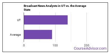 Broadcast News Analysts in UT vs. the Average State