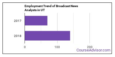 Broadcast News Analysts in UT Employment Trend