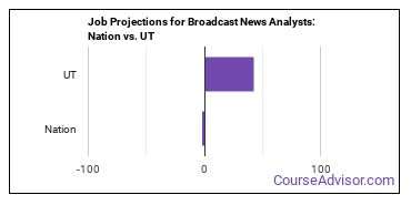 Job Projections for Broadcast News Analysts: Nation vs. UT