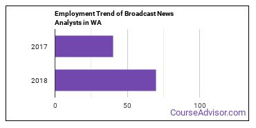 Broadcast News Analysts in WA Employment Trend