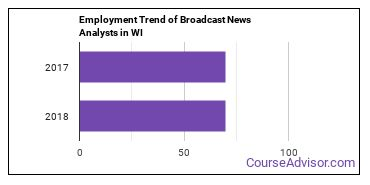Broadcast News Analysts in WI Employment Trend