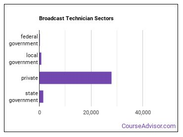 Broadcast Technician Sectors