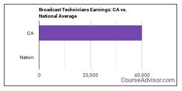 Broadcast Technicians Earnings: CA vs. National Average