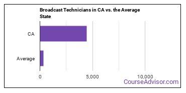 Broadcast Technicians in CA vs. the Average State