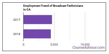 Broadcast Technicians in CA Employment Trend