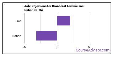 Job Projections for Broadcast Technicians: Nation vs. CA