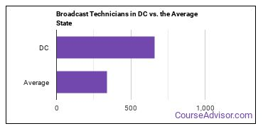 Broadcast Technicians in DC vs. the Average State