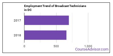 Broadcast Technicians in DC Employment Trend
