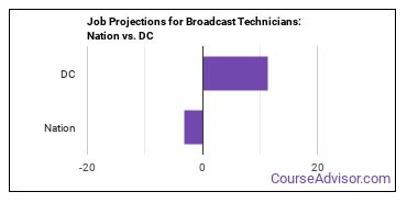 Job Projections for Broadcast Technicians: Nation vs. DC