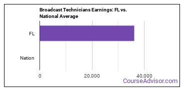 Broadcast Technicians Earnings: FL vs. National Average