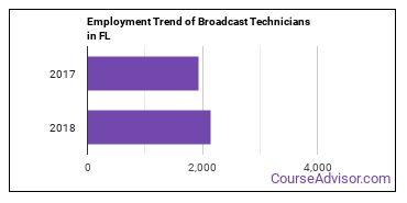 Broadcast Technicians in FL Employment Trend