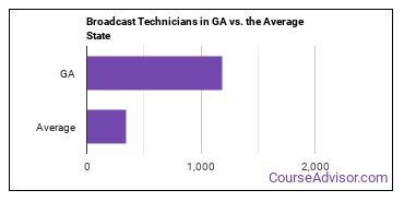 Broadcast Technicians in GA vs. the Average State