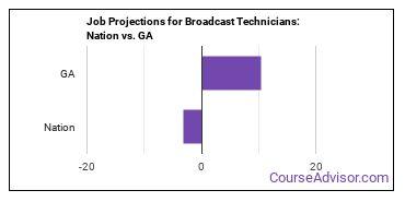 Job Projections for Broadcast Technicians: Nation vs. GA