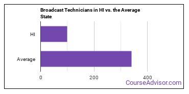 Broadcast Technicians in HI vs. the Average State
