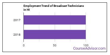Broadcast Technicians in HI Employment Trend