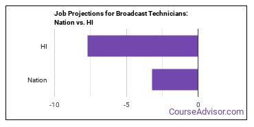 Job Projections for Broadcast Technicians: Nation vs. HI