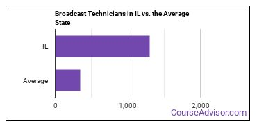 Broadcast Technicians in IL vs. the Average State