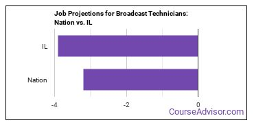 Job Projections for Broadcast Technicians: Nation vs. IL