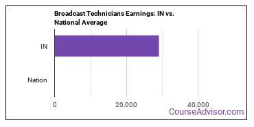 Broadcast Technicians Earnings: IN vs. National Average
