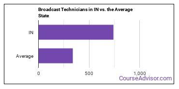 Broadcast Technicians in IN vs. the Average State
