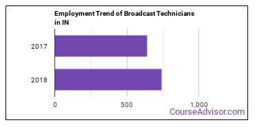 Broadcast Technicians in IN Employment Trend