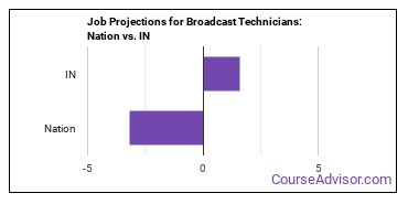 Job Projections for Broadcast Technicians: Nation vs. IN