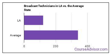 Broadcast Technicians in LA vs. the Average State