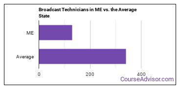 Broadcast Technicians in ME vs. the Average State