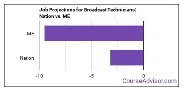 Job Projections for Broadcast Technicians: Nation vs. ME