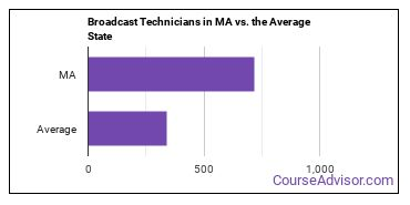 Broadcast Technicians in MA vs. the Average State