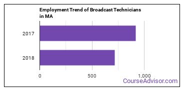 Broadcast Technicians in MA Employment Trend