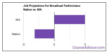 Job Projections for Broadcast Technicians: Nation vs. MA