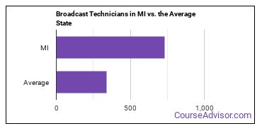 Broadcast Technicians in MI vs. the Average State
