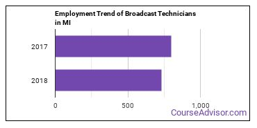 Broadcast Technicians in MI Employment Trend