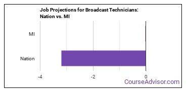 Job Projections for Broadcast Technicians: Nation vs. MI