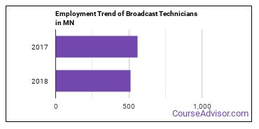 Broadcast Technicians in MN Employment Trend