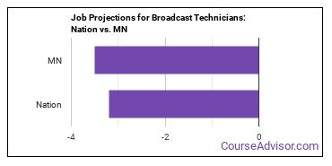 Job Projections for Broadcast Technicians: Nation vs. MN