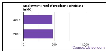 Broadcast Technicians in MO Employment Trend