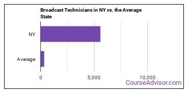 Broadcast Technicians in NY vs. the Average State