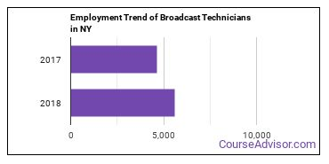 Broadcast Technicians in NY Employment Trend