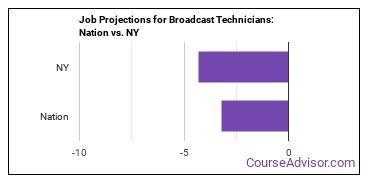 Job Projections for Broadcast Technicians: Nation vs. NY