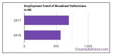 Broadcast Technicians in NC Employment Trend