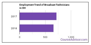 Broadcast Technicians in OH Employment Trend