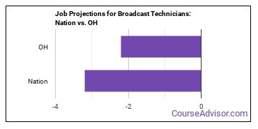 Job Projections for Broadcast Technicians: Nation vs. OH