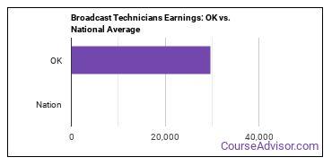 Broadcast Technicians Earnings: OK vs. National Average