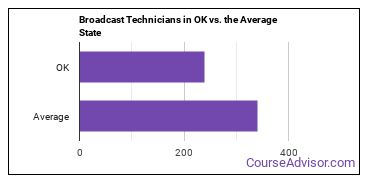 Broadcast Technicians in OK vs. the Average State