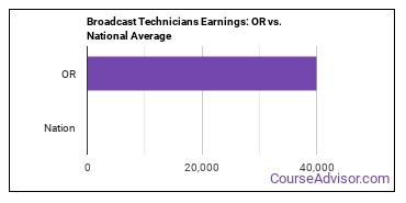Broadcast Technicians Earnings: OR vs. National Average