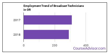Broadcast Technicians in OR Employment Trend