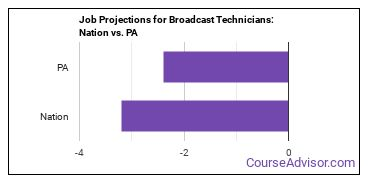 Job Projections for Broadcast Technicians: Nation vs. PA
